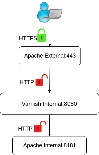 Image showing flow chart for HTTPS only configuration <>